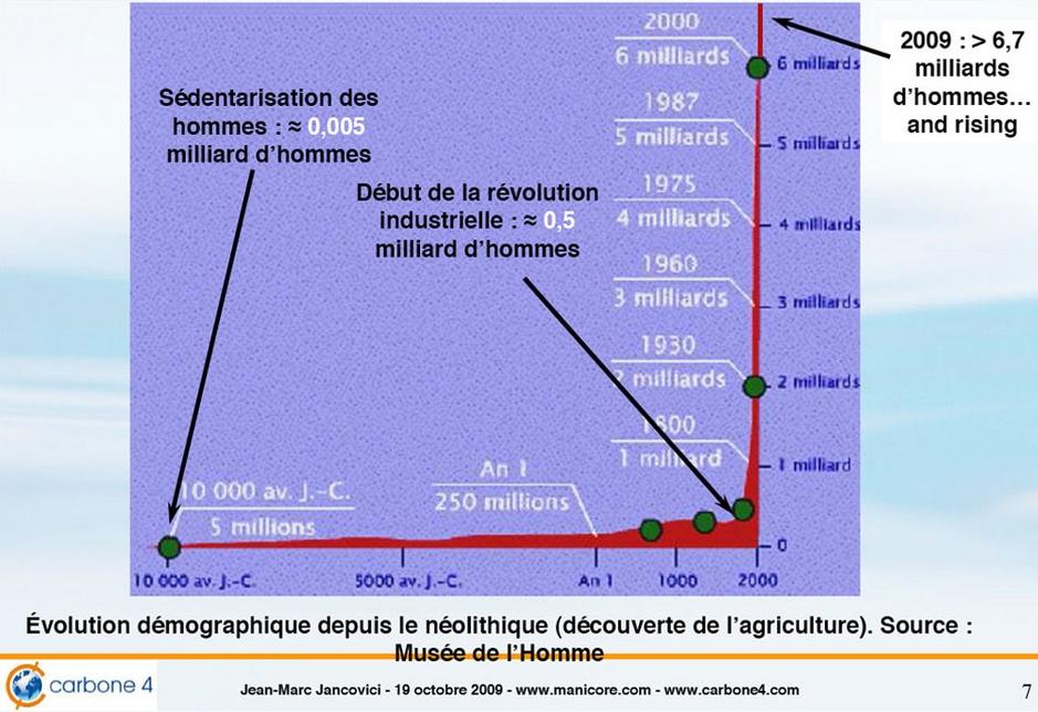 Dégâts climatiques ... - Page 2 Explosion-demographique_940x70521
