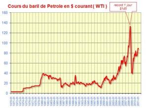 110615_cours_baril_de_petrole_1970_2011-300x218