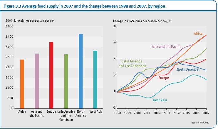 Approvisionnement alimentaire moyen en 2007 et de la variation entre 1998 et 2007, par région