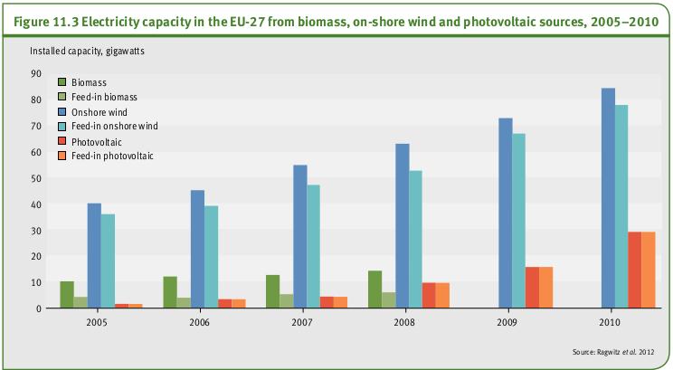 Capacités d'électricité dans l'UE-27 à partir de la biomasse, du vent on-shore et les sources photovoltaïques, 2005-2010