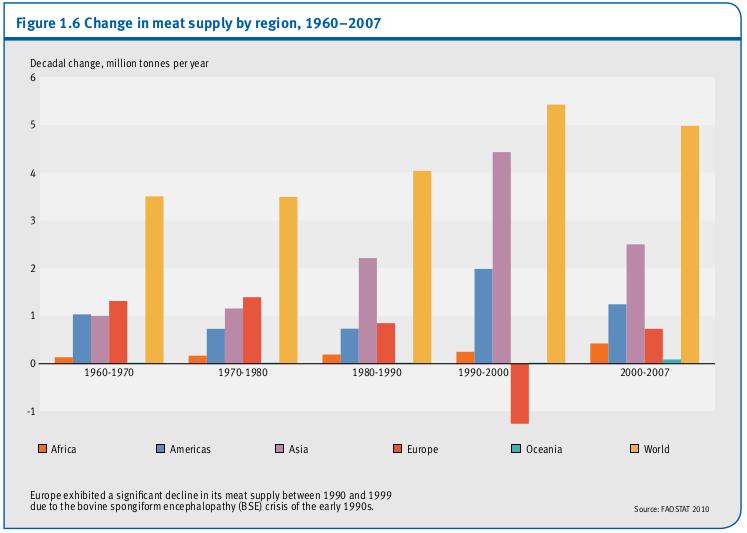 Changement dans l'approvisionnement en viande par région, 1960-2007