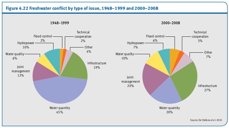 Conflits d'eau douce par type de problème, 1948-1999 et 2000-2008