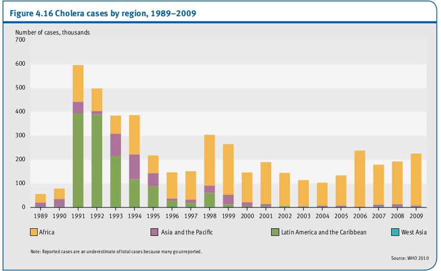 Des cas de choléra par région, 1989-2009