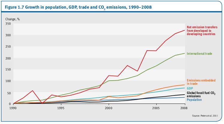 La croissance de la population, le PIB, le commerce et les émissions de CO2, 1990-2008