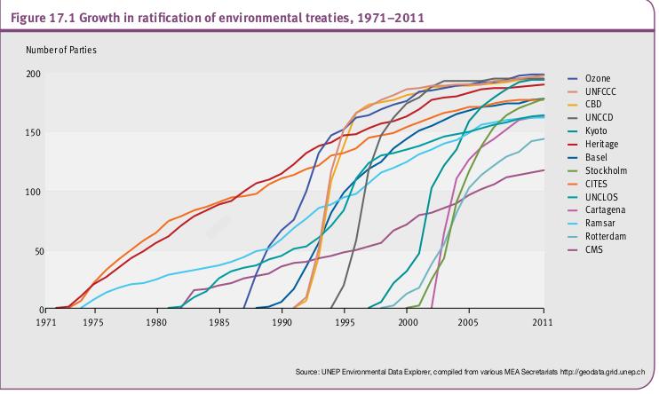 La croissance de la ratification des traités de l'environnement, 1971-2011