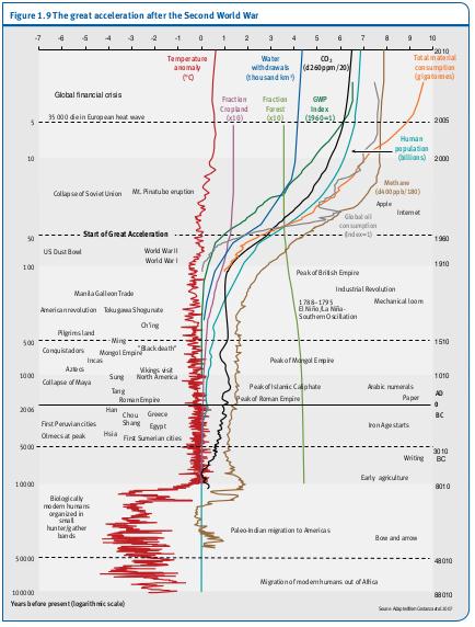 La grande accélération après la Seconde Guerre mondiale