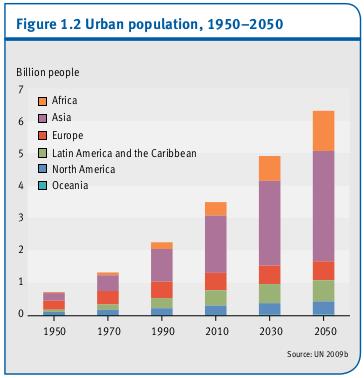 La population urbaine, 1950-2050