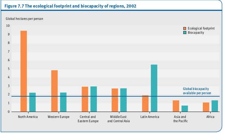 L'empreinte écologique et la biocapacité de régions, 2002