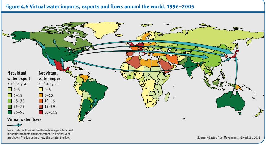 Les importations d'eau virtuelle, les exportations et les flux à travers le monde, 1996-2005