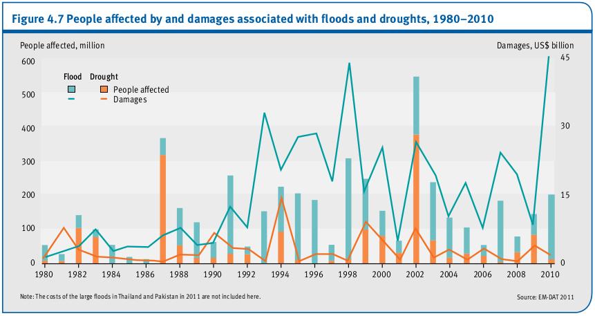 Les personnes touchées par et dommages liés à des inondations et des sécheresses, 1980-2010