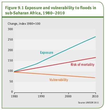 L'exposition et la vulnérabilité aux inondations en Afrique subsaharienne, 1980-2010