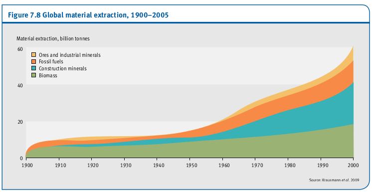 L'extraction des matières mondiale, 1900-2005