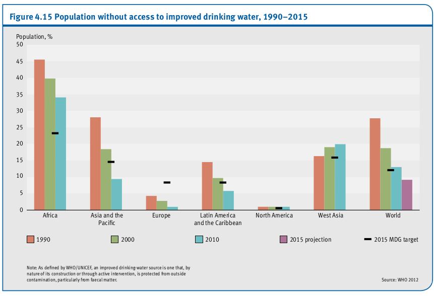 Population sans amélioration de l'accès à l'eau potable, 1990-2015