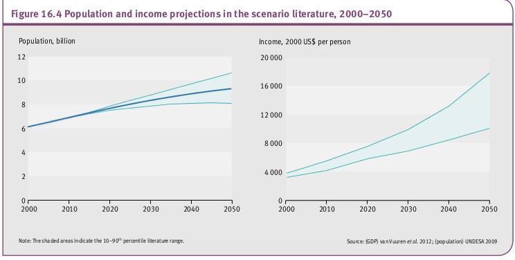 Scénario de projections de population et de revenu , 2000-2050