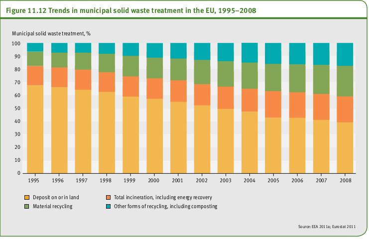 Tendances dans le traitement des déchets solides municipaux dans l'UE, 1995-2008