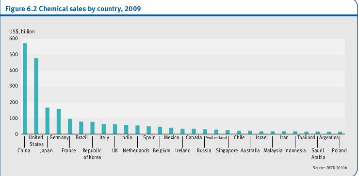 Ventes de produits chimiques, par pays, 2009
