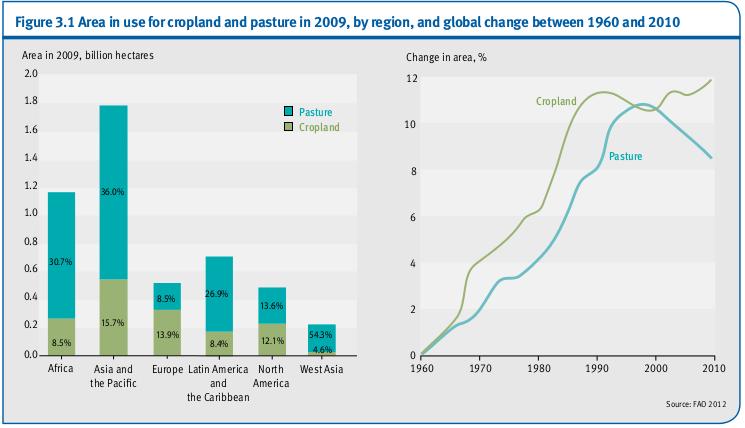Zone d'utilisation pour les terres cultivées et des pâturages en 2009, par région, et le changement global entre 1960 et 2010
