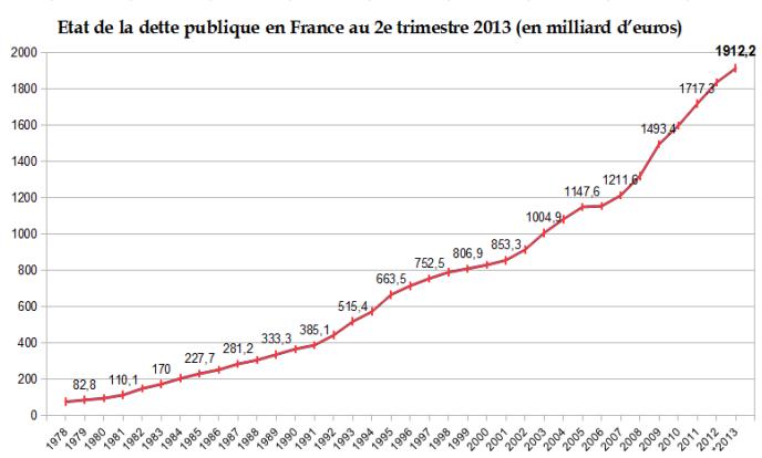 etat-dette-publique-france-2T-2013-2
